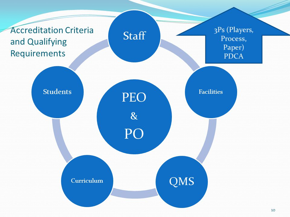 Accreditation Criteria and Qualifying Requirements PEO & PO Staff Facilities QMS Curriculum Students 10