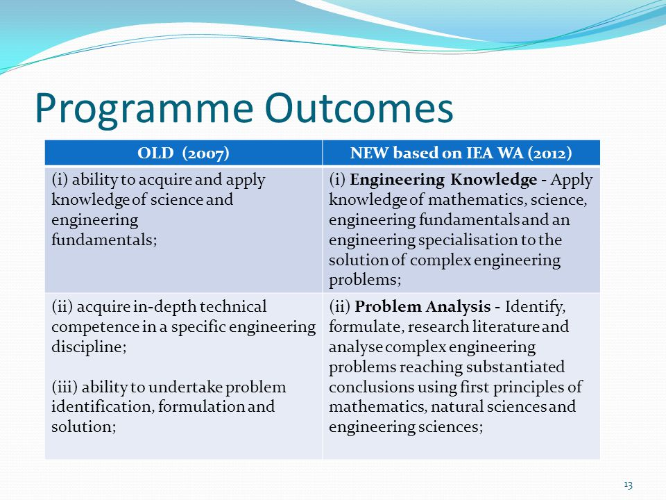 Programme Outcomes OLD (2007)NEW based on IEA WA (2012) (i) ability to acquire and apply knowledge of science and engineering fundamentals; (i) Engine