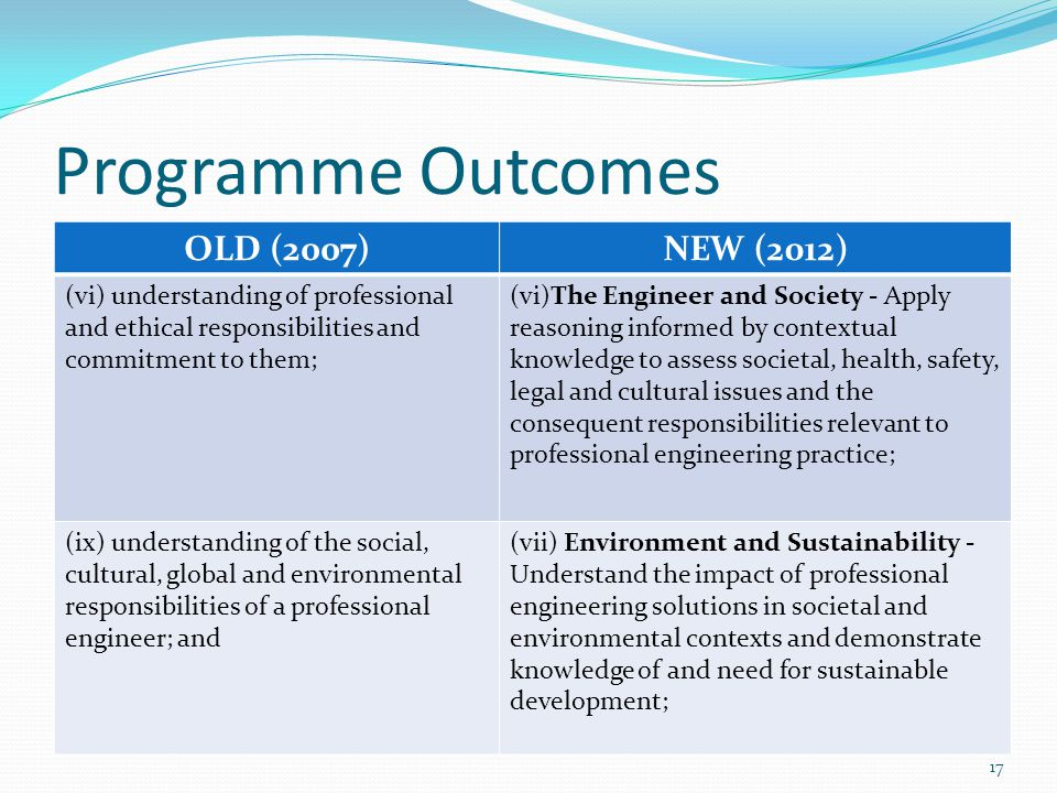 OLD (2007)NEW (2012) (vi) understanding of professional and ethical responsibilities and commitment to them; (vi)The Engineer and Society - Apply reas