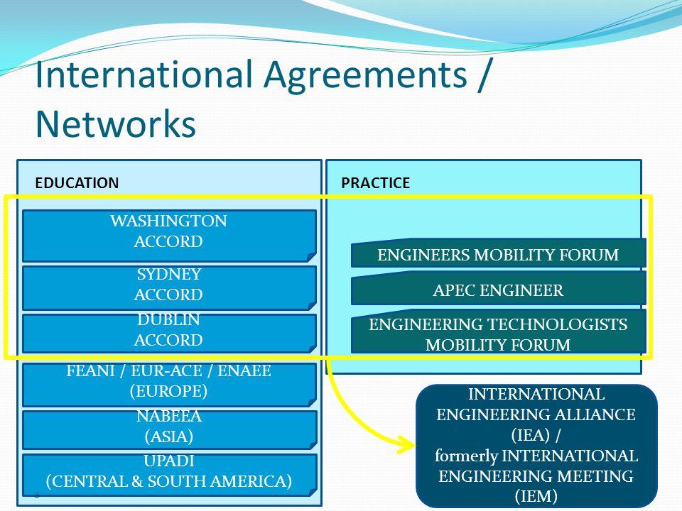 SYDNEY ACCORD DUBLIN ACCORD FEANI / EUR-ACE / ENAEE (EUROPE) NABEEA (ASIA) UPADI (CENTRAL & SOUTH AMERICA) EDUCATIONPRACTICE ENGINEERING TECHNOLOGISTS