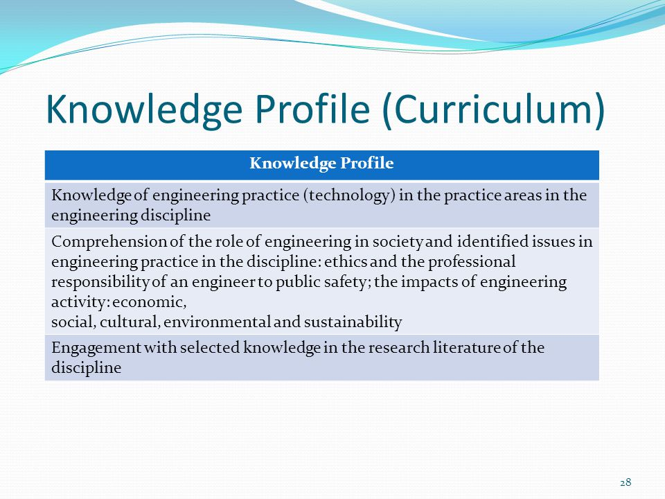 Knowledge Profile (Curriculum) Knowledge Profile Knowledge of engineering practice (technology) in the practice areas in the engineering discipline Co