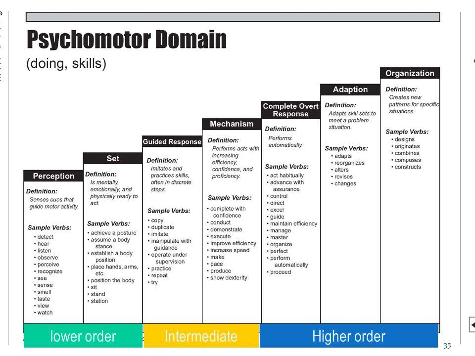 Higher orderlower orderIntermediate 35