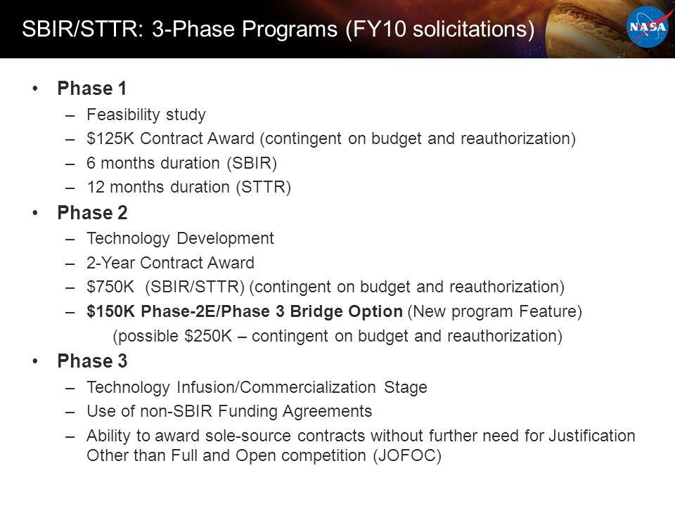 SBIR/STTR Program Current Year Submission & Schedule 2011 Program Solicitation –Opening Date:07/11/2011 –Closing Date:09/08/2011 –Announcement: 11/23/2011 http://sbir.nasa.gov