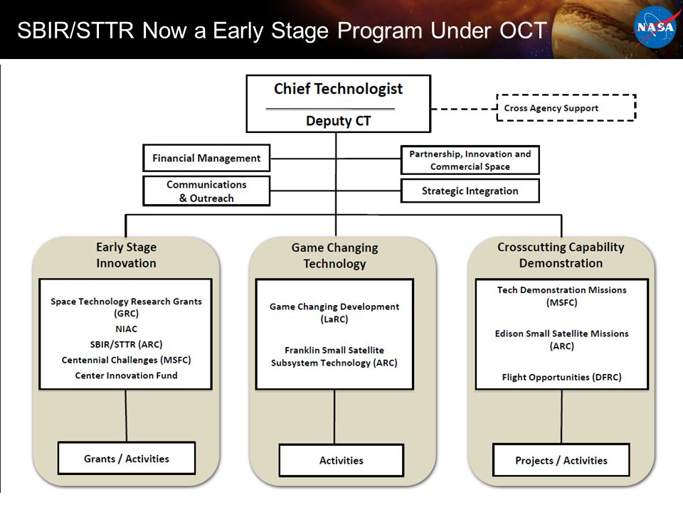 SBIR/STTR Now a Early Stage Program Under OCT