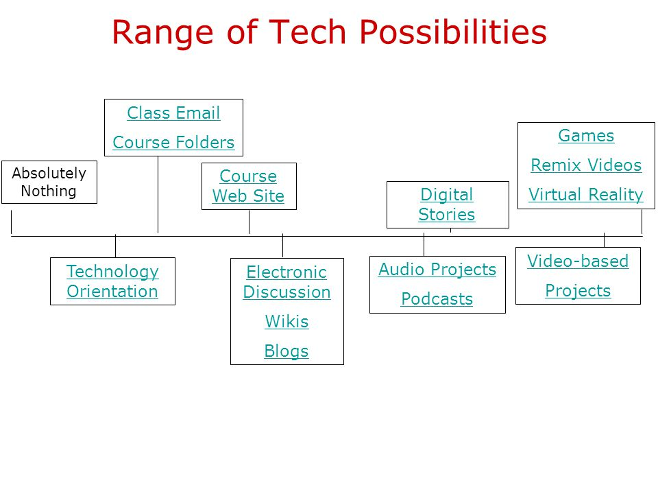 Range of Tech Possibilities Absolutely Nothing Technology Orientation Course Web Site Audio Projects Podcasts Digital Stories Video-based Projects Games Remix Videos Virtual Reality Class Email Course Folders Electronic Discussion Wikis Blogs