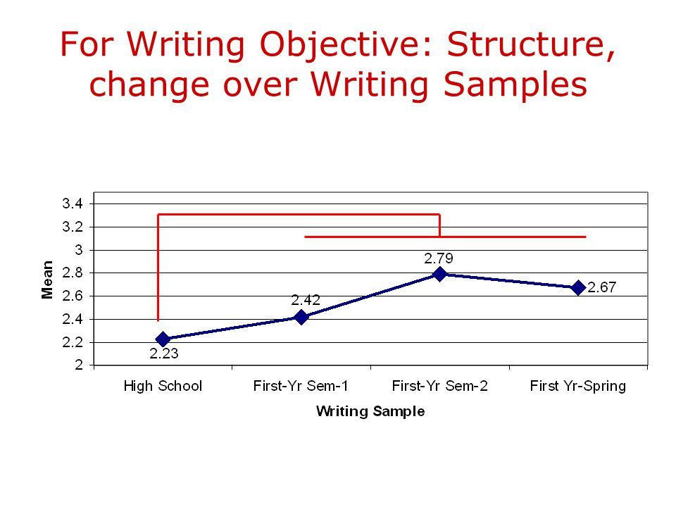 For Writing Objective: Structure, change over Writing Samples