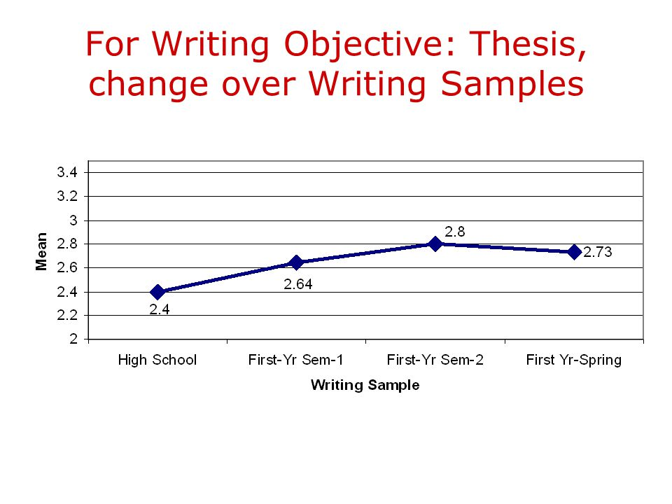 For Writing Objective: Thesis, change over Writing Samples