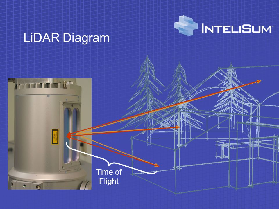 LiDAR Diagram Time of Flight