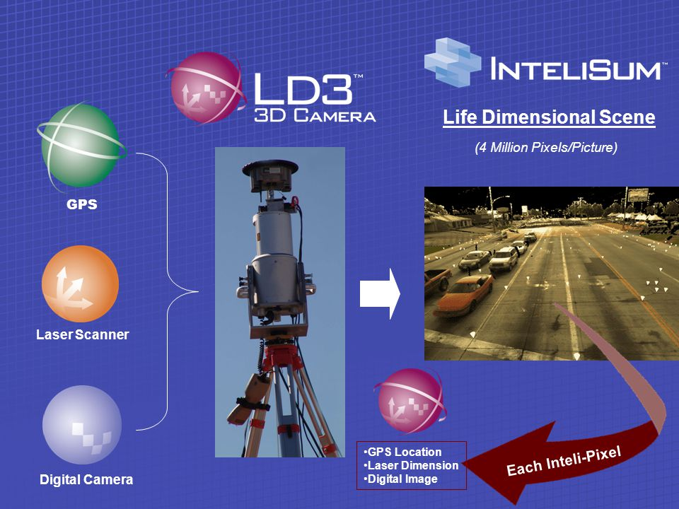 Laser Scanner Life Dimensional Scene Each Inteli-Pixel GPS Location Laser Dimension Digital Image (4 Million Pixels/Picture) GPS Digital Camera