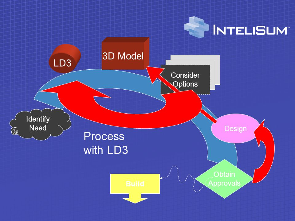 Identify Need Consider Options Design Communicate And make decisions with intelligent 3D models Build More informed decisions.