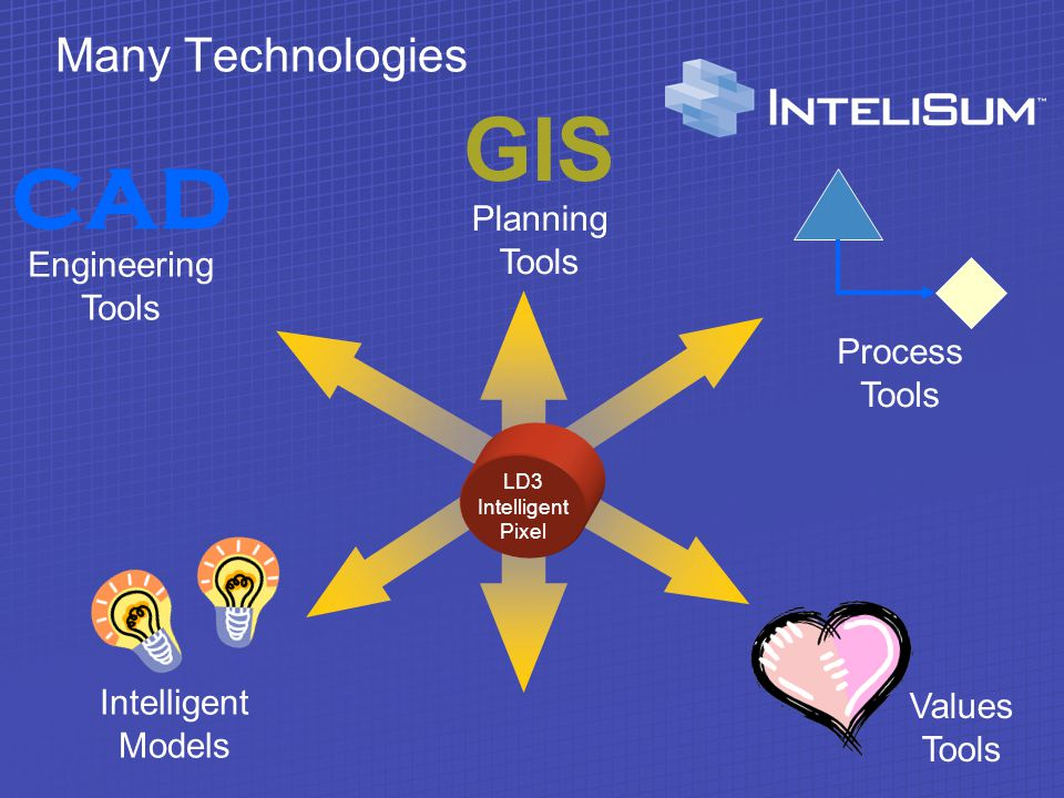 Many Technologies Intelligent Models Values Tools GIS Planning Tools CAD Engineering Tools Process Tools LD3 Intelligent Pixel