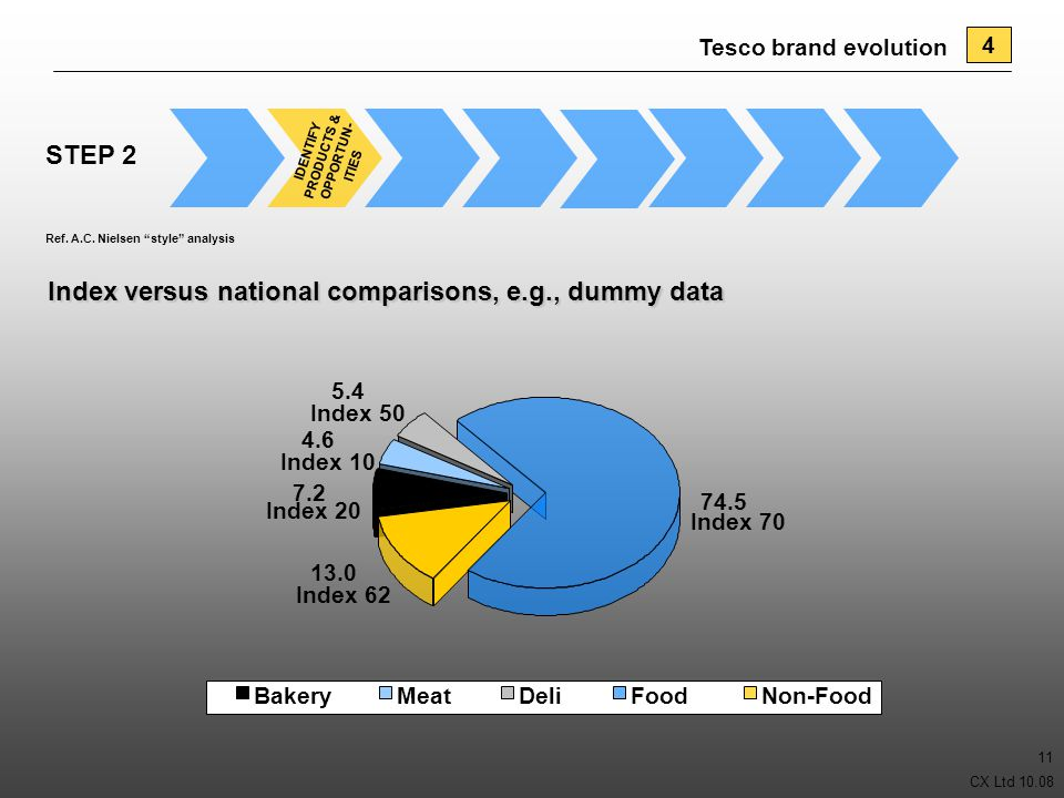 """CX Ltd 10.08 11 Ref. A.C. Nielsen """"style"""" analysis IDENTIFY PRODUCTS & OPPORTUN- ITIES STEP 2 Index versus national comparisons, e.g., dummy data 13.0"""