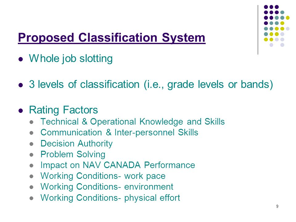 9 Proposed Classification System Whole job slotting 3 levels of classification (i.e., grade levels or bands) Rating Factors Technical & Operational Knowledge and Skills Communication & Inter-personnel Skills Decision Authority Problem Solving Impact on NAV CANADA Performance Working Conditions- work pace Working Conditions- environment Working Conditions- physical effort