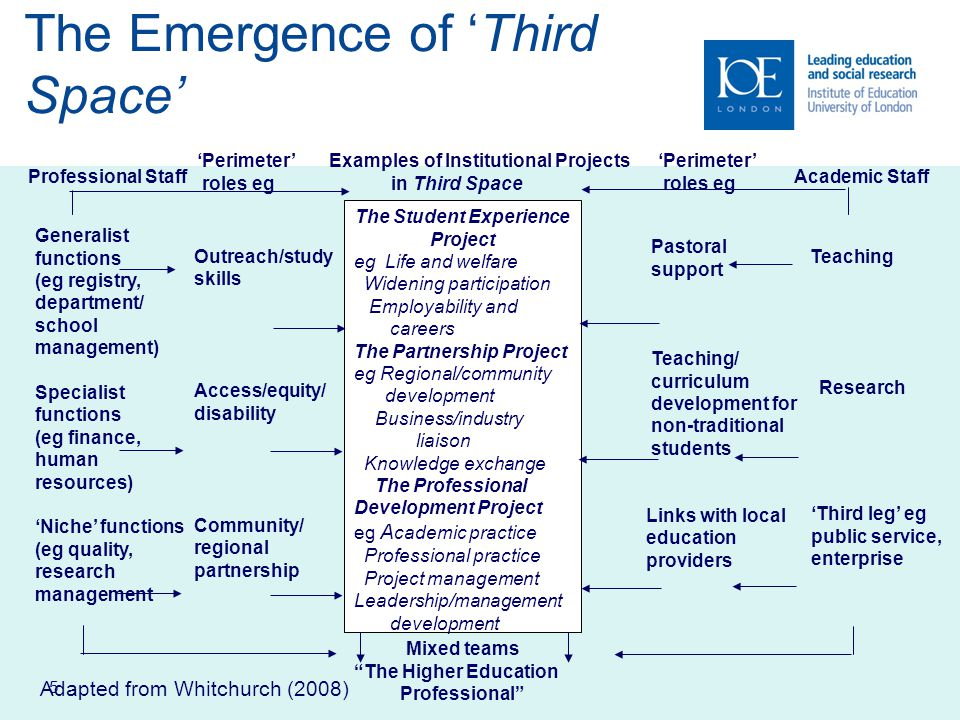 6 Third Space Theory Drawn from cultural studies (east-west geographies, post-colonialism) Way of moving beyond academic/non- academic binaries –Activity not constrained by unitary set of rules and resources (Giddens 1991) inherited from one or other space – A dynamic, in-between space in which cultural translation takes place (Bhabha 1990)