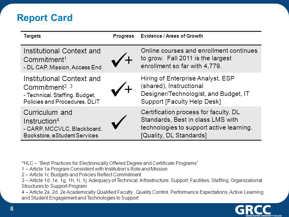 Report Card TargetsProgressEvidence / Areas of Growth Institutional Context and Commitment 1 - DL CAP, Mission, Access End Online courses and enrollme