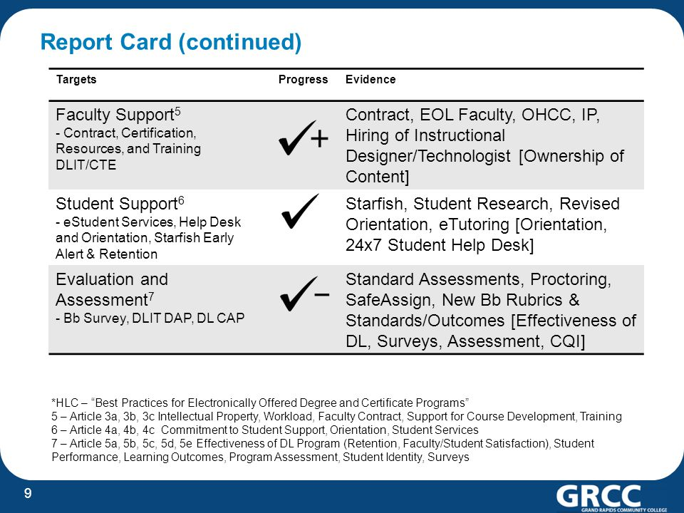 Report Card (continued) TargetsProgressEvidence Faculty Support 5 - Contract, Certification, Resources, and Training DLIT/CTE Contract, EOL Faculty, O