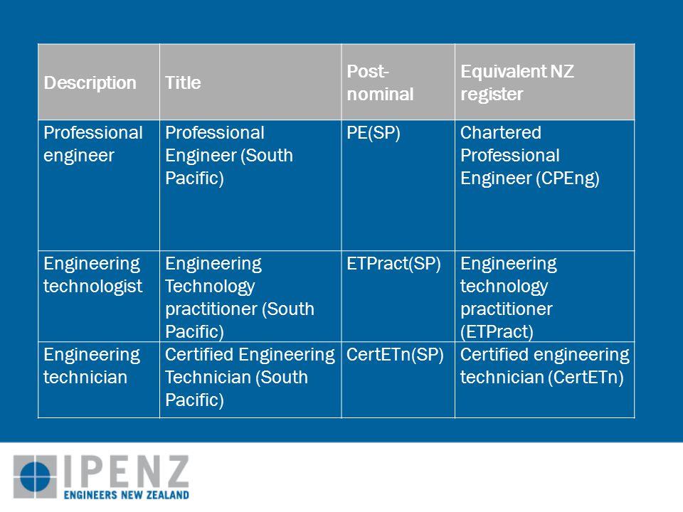 DescriptionTitle Post- nominal Equivalent NZ register Professional engineer Professional Engineer (South Pacific) PE(SP)Chartered Professional Engineer (CPEng) Engineering technologist Engineering Technology practitioner (South Pacific) ETPract(SP)Engineering technology practitioner (ETPract) Engineering technician Certified Engineering Technician (South Pacific) CertETn(SP)Certified engineering technician (CertETn)