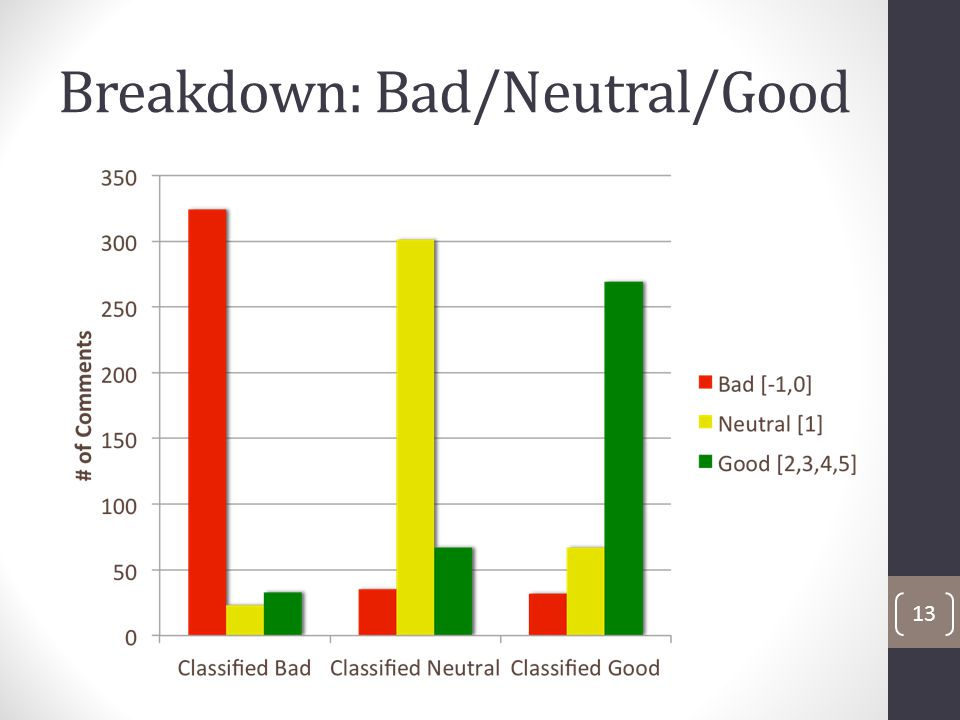 Breakdown: Bad/Neutral/Good 13