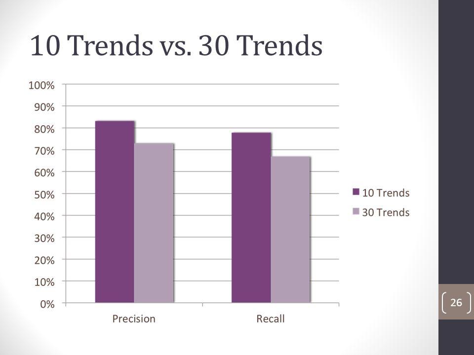 10 Trends vs. 30 Trends 26