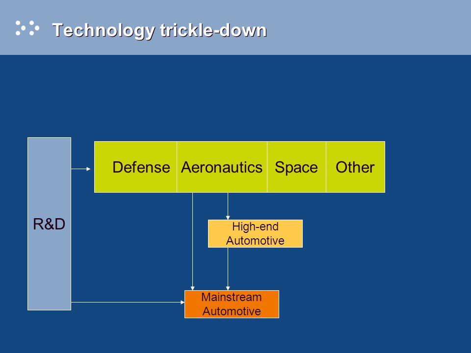 Technology trickle-down DefenseAeronauticsSpace Mainstream Automotive R&D High-end Automotive Other