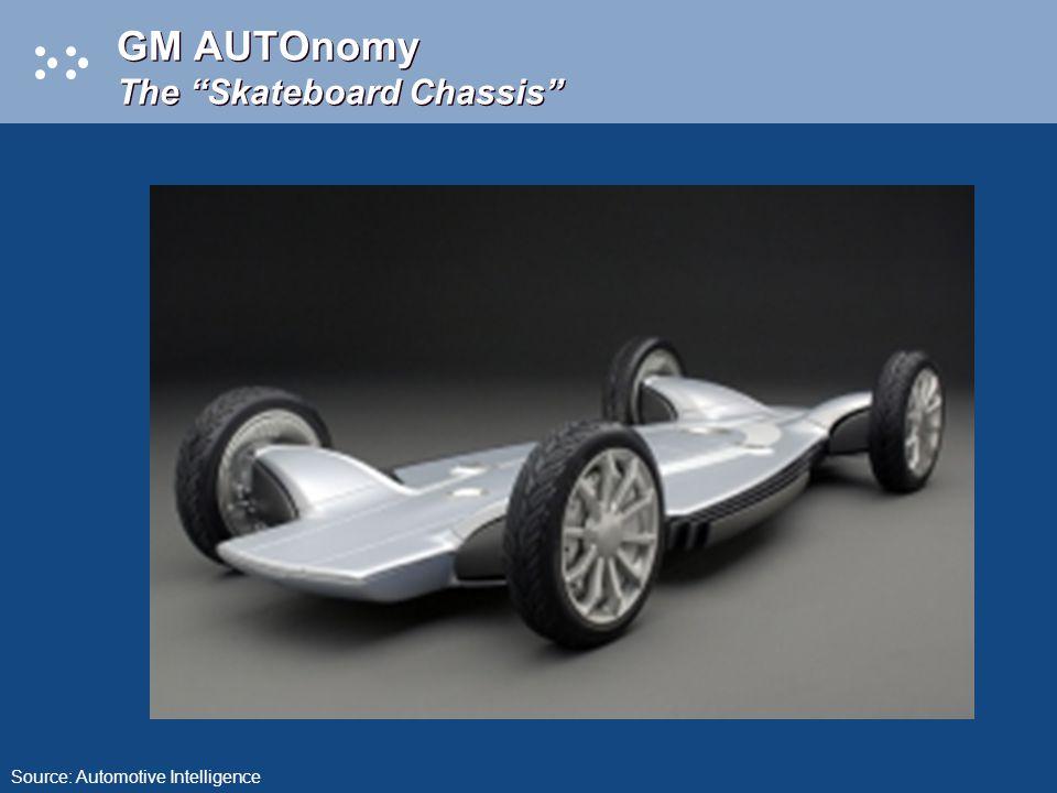GM AUTOnomy The Skateboard Chassis Source: Automotive Intelligence
