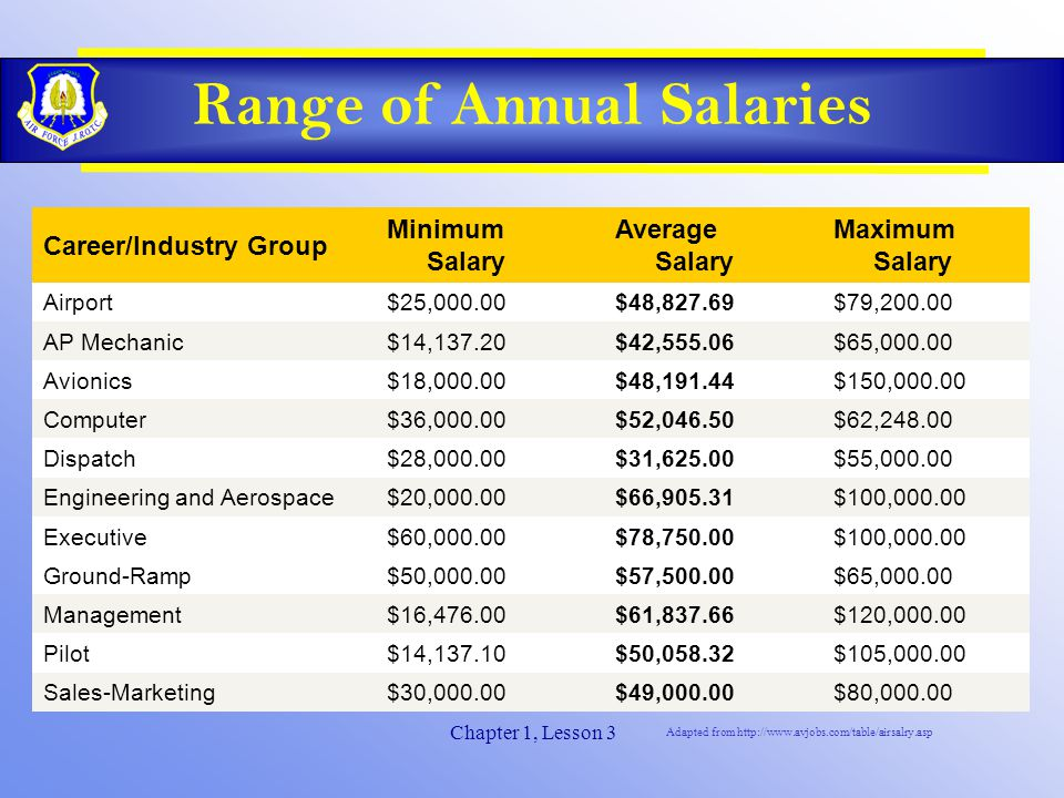 Chapter 1, Lesson 3 Range of Annual Salaries Career/Industry Group Minimum Salary Average Salary Maximum Salary Airport $25,000.00 $48,827.69 $79,200.00 AP Mechanic $14,137.20 $42,555.06 $65,000.00 Avionics $18,000.00 $48,191.44 $150,000.00 Computer $36,000.00 $52,046.50 $62,248.00 Dispatch $28,000.00 $31,625.00 $55,000.00 Engineering and Aerospace $20,000.00 $66,905.31 $100,000.00 Executive $60,000.00 $78,750.00 $100,000.00 Ground-Ramp $50,000.00 $57,500.00 $65,000.00 Management $16,476.00 $61,837.66 $120,000.00 Pilot $14,137.10 $50,058.32 $105,000.00 Sales-Marketing $30,000.00 $49,000.00 $80,000.00 Adapted from http://www.avjobs.com/table/airsalry.asp