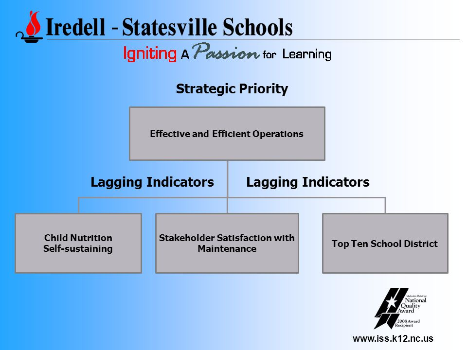 www.iss.k12.nc.us Effective and Efficient Operations Child Nutrition Self-sustaining Stakeholder Satisfaction with Maintenance Top Ten School District Strategic Priority Lagging Indicators