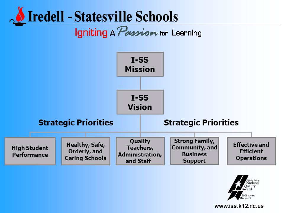 www.iss.k12.nc.us I-SS Mission I-SS Vision High Student Performance Healthy, Safe, Orderly, and Caring Schools Quality Teachers, Administration, and Staff Strong Family, Community, and Business Support Effective and Efficient Operations Strategic Priorities