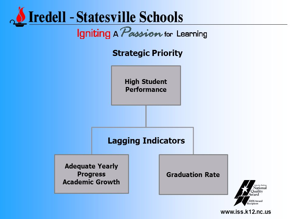www.iss.k12.nc.us High Student Performance Adequate Yearly Progress Academic Growth Graduation Rate Strategic Priority Lagging Indicators