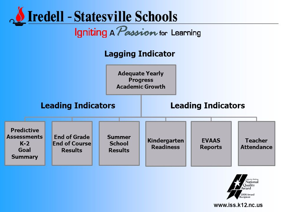 www.iss.k12.nc.us Adequate Yearly Progress Academic Growth Predictive Assessments K-2 Goal Summary End of Grade End of Course Results Summer School Results Kindergarten Readiness Teacher Attendance EVAAS Reports Lagging Indicator Leading Indicators