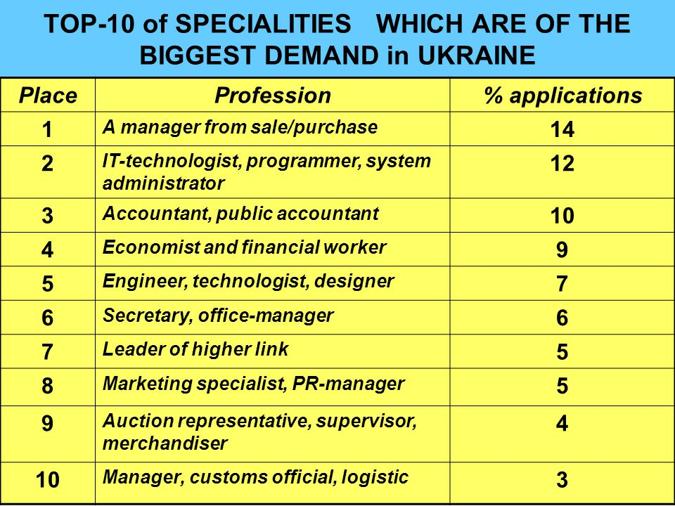 TOP-10 of SPECIALITIES WHICH ARE OF THE BIGGEST DEMAND in UKRAINE PlaceProfession% applications 1 A manager from sale/purchase 14 2 IT-technologist, programmer, system administrator 12 3 Accountant, public accountant 10 4 Economist and financial worker 9 5 Engineer, technologist, designer 7 6 Secretary, office-manager 6 7 Leader of higher link 5 8 Marketing specialist, PR-manager 5 9 Auction representative, supervisor, merchandiser 4 10 Manager, customs official, logistic 3