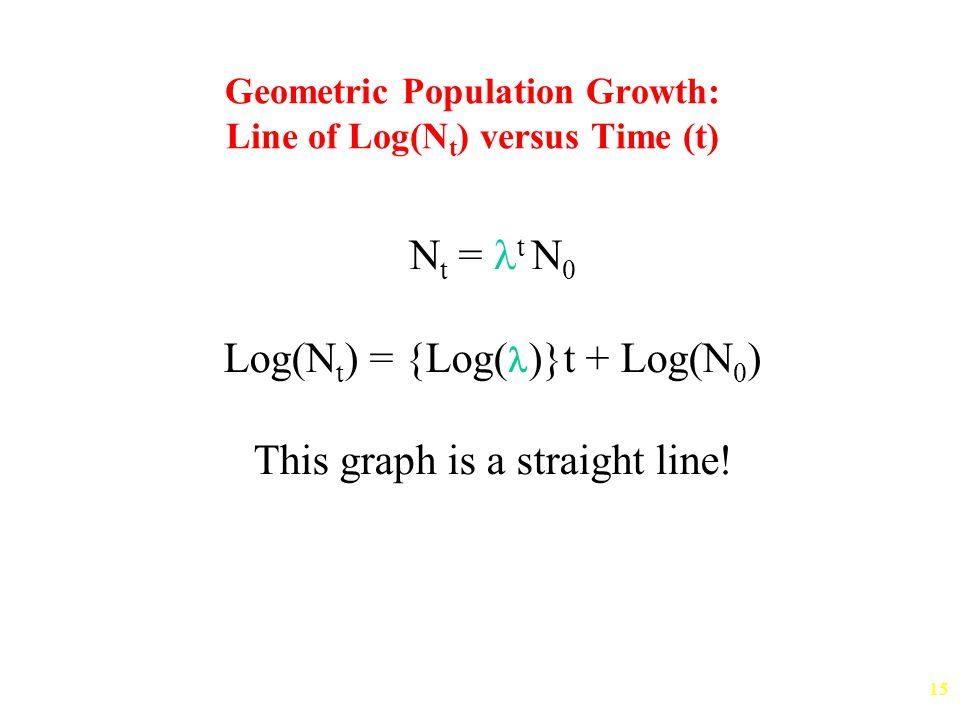 15 Geometric Population Growth: Line of Log(N t ) versus Time (t) N t = t N 0 Log(N t ) = {Log( )}t + Log(N 0 ) This graph is a straight line!