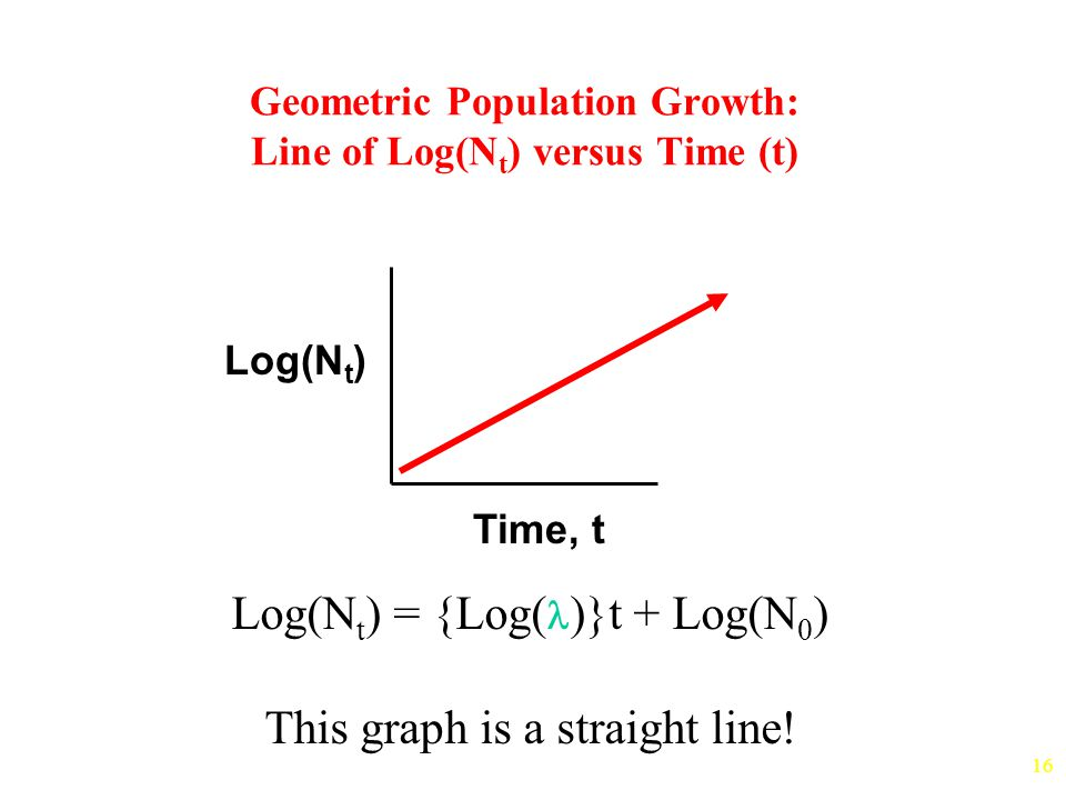 16 Geometric Population Growth: Line of Log(N t ) versus Time (t) Time, t Log(N t ) Log(N t ) = {Log( )}t + Log(N 0 ) This graph is a straight line!