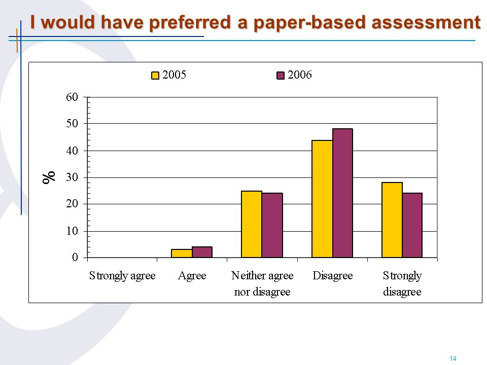 14 I would have preferred a paper-based assessment