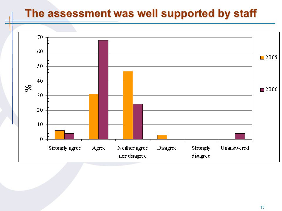 15 The assessment was well supported by staff