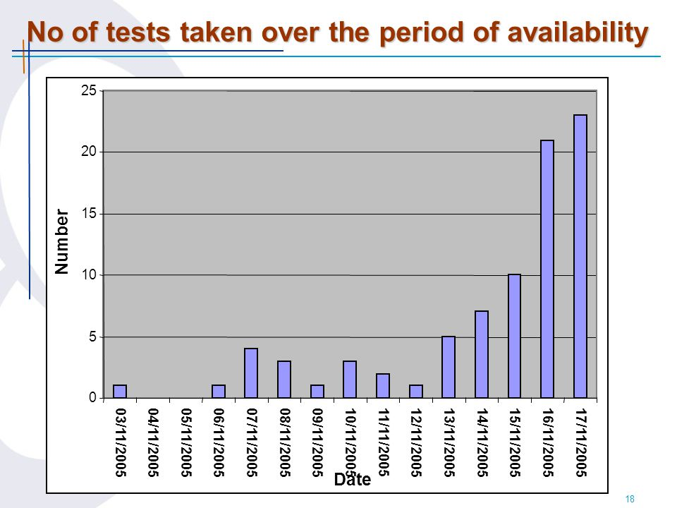 18 No of tests taken over the period of availability 0 5 10 15 20 25 03/11/200504/11/200505/11/200506/11/2005 07/11/200508/11/200509/11/200510/11/200511/11/200512/11/200513/11/200514/11/2005 15/11/200516/11/200517/11/2005 Date Number