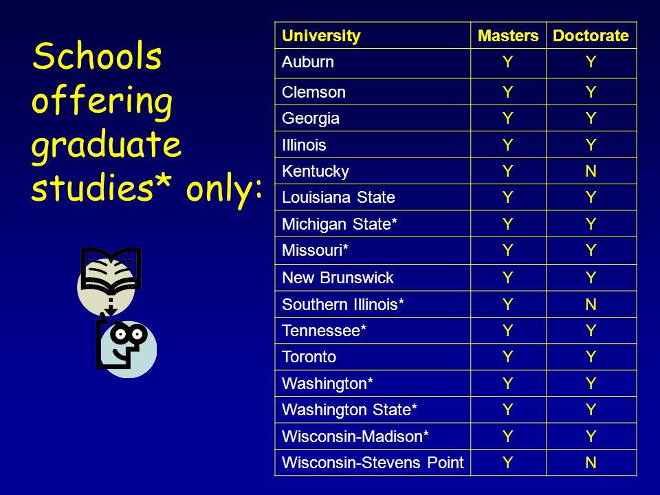Schools offering graduate studies* only: UniversityMastersDoctorate AuburnYY ClemsonYY GeorgiaYY IllinoisYY KentuckyYN Louisiana StateYY Michigan State*YY Missouri*YY New BrunswickYY Southern Illinois*YN Tennessee*YY TorontoYY Washington*YY Washington State*YY Wisconsin-Madison*YY Wisconsin-Stevens PointYN