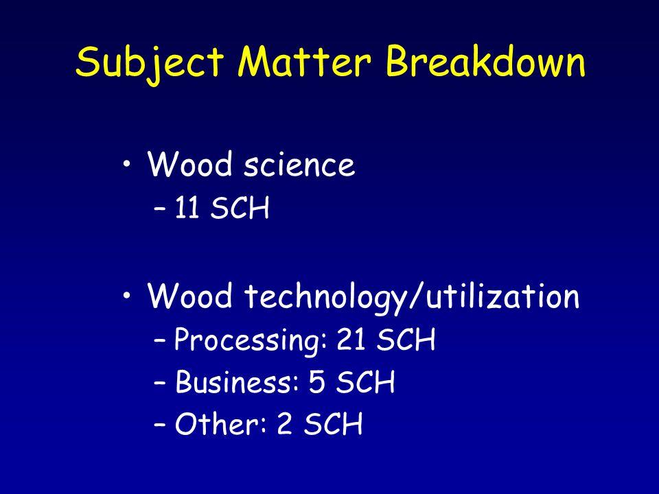 Subject Matter Breakdown Wood science –11 SCH Wood technology/utilization –Processing: 21 SCH –Business: 5 SCH –Other: 2 SCH