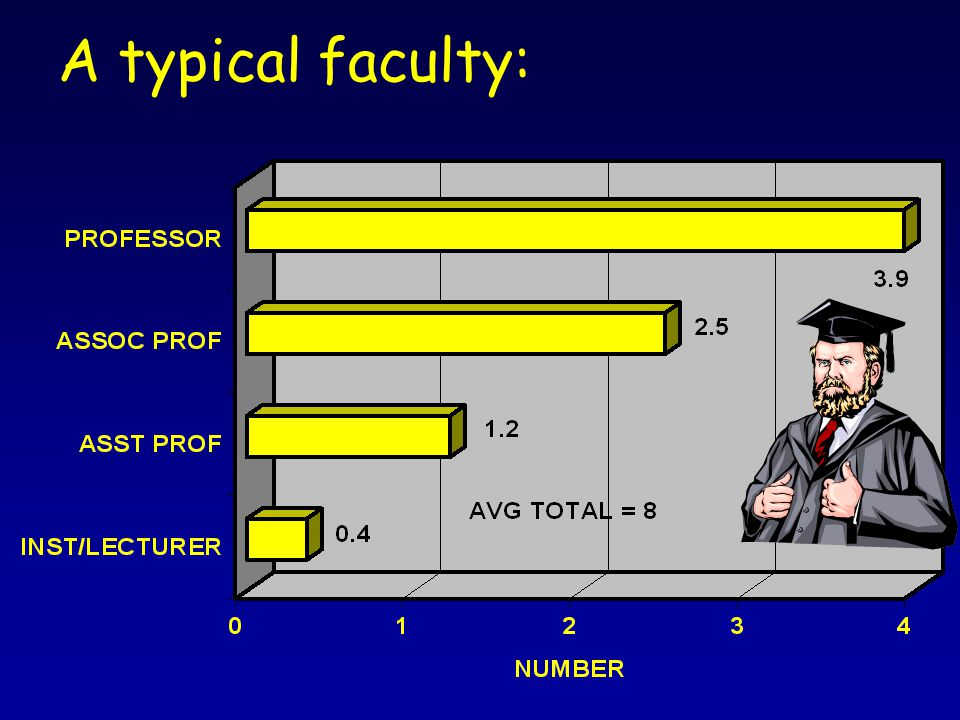 A typical faculty:
