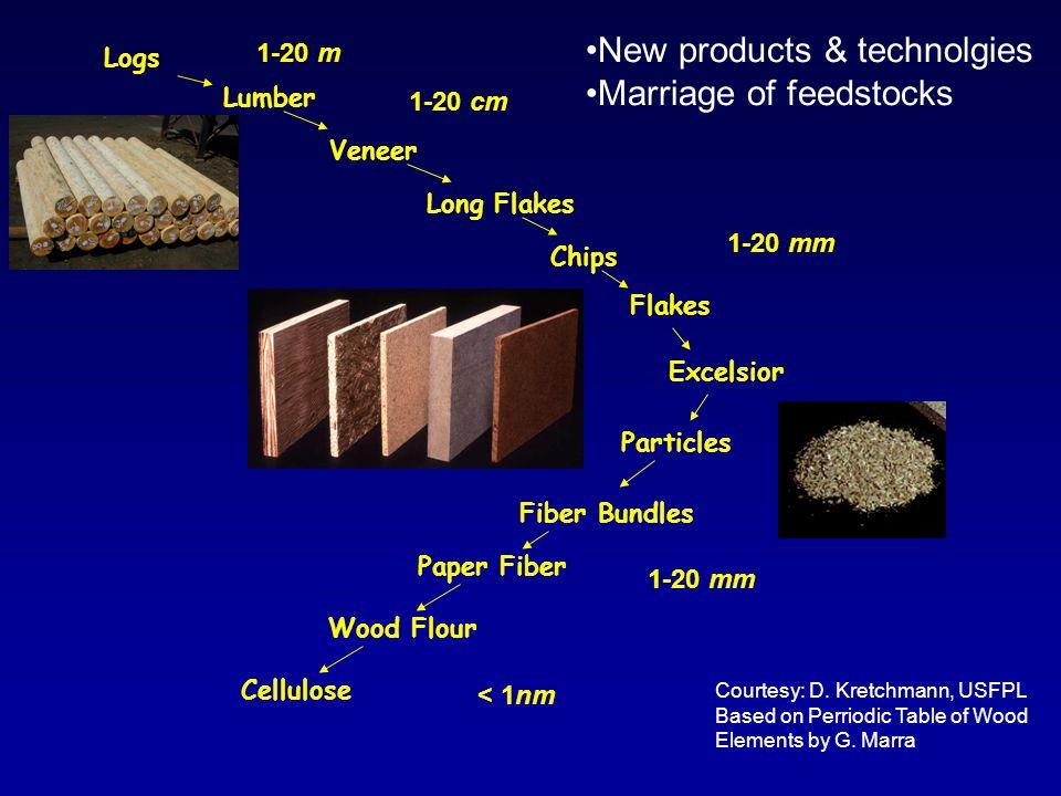 Flakes Excelsior Particles Logs Lumber Veneer Long Flakes Chips Fiber Bundles Paper Fiber Wood Flour Cellulose < 1nm 1-20 m 1-20 cm 1-20 mm Courtesy: D.