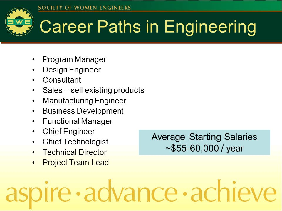 Career Paths in Engineering Program Manager Design Engineer Consultant Sales – sell existing products Manufacturing Engineer Business Development Functional Manager Chief Engineer Chief Technologist Technical Director Project Team Lead Average Starting Salaries ~$55-60,000 / year