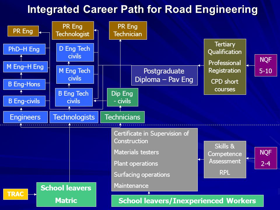 Integrated Career Path for Road Engineering School leavers/Inexperienced Workers School leavers Matric Certificate in Supervision of Construction Materials testers Plant operations Surfacing operations Maintenance Skills & Competence Assessment RPL NQF 2-4 TechniciansTechnologistsEngineers B Eng-civils B Eng-Hons PhD–H Eng M Eng–H Eng B Eng Tech civils Dip Eng - civils M Eng Tech civils D Eng Tech civils PR Eng PR Eng Technologist PR Eng Technician Postgraduate Diploma – Pav Eng Tertiary Qualification Professional Registration CPD short courses NQF 5-10 TRAC
