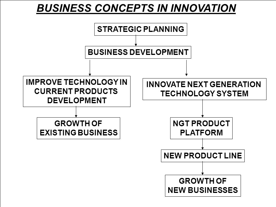 BUSINESS CONCEPTS IN INNOVATION STRATEGIC PLANNING BUSINESS DEVELOPMENT IMPROVE TECHNOLOGY IN CURRENT PRODUCTS DEVELOPMENT INNOVATE NEXT GENERATION TECHNOLOGY SYSTEM NGT PRODUCT PLATFORM NEW PRODUCT LINE GROWTH OF NEW BUSINESSES GROWTH OF EXISTING BUSINESS