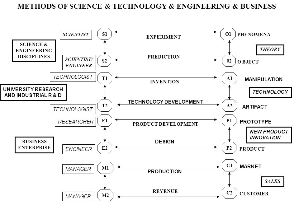S2 S1 O1 02 EXPERIMENT THEORY PREDICTION E1 P2 PRODUCT DEVELOPMENT INVENTION METHODS OF SCIENCE & TECHNOLOGY & ENGINEERING & BUSINESS M1 C1 SALES REVENUE BUSINESS ENTERPRISE SCIENTIST SCIENTIST/ ENGINEER CUSTOMER PHENOMENA O BJECT PRODUCT SCIENCE & ENGINEERING DISCIPLINES T1 A1 P1 T2 TECHNOLOGY ARTIFACT A2 TECHNOLOGY DEVELOPMENT MANIPULATION TECHNOLOGIST UNIVERSITY RESEARCH AND INDUSTRIAL R & D E2 PROTOTYPE DESIGN NEW PRODUCT INNOVATION RESEARCHER M2 C2 MARKET PRODUCTION MANAGER