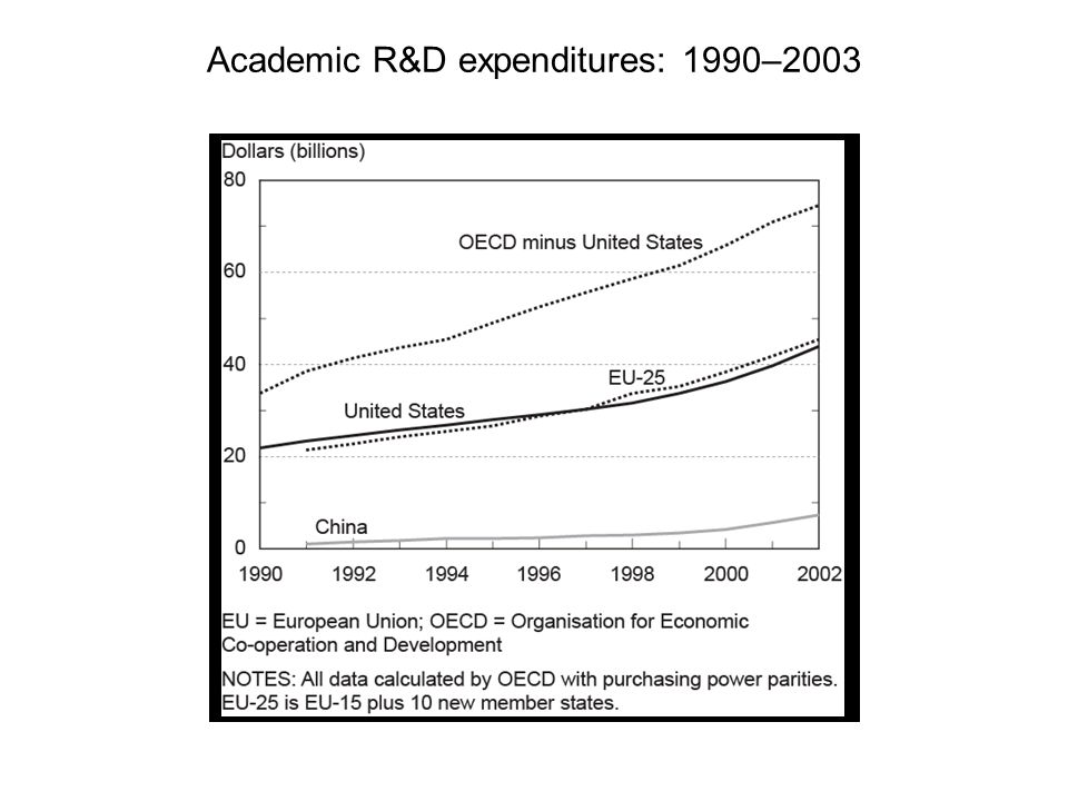 Academic R&D expenditures: 1990–2003