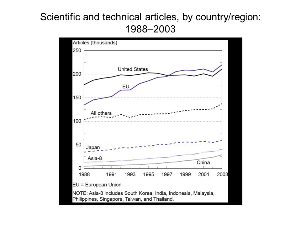 Scientific and technical articles, by country/region: 1988–2003