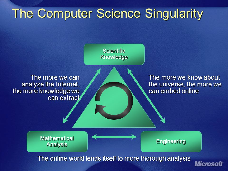 The Computer Science Singularity Engineering ScientificKnowledge Mathematical Analysis The more we can analyze the Internet, the more knowledge we can extract The more we can analyze the Internet, the more knowledge we can extract The more we know about the universe, the more we can embed online The more we know about the universe, the more we can embed online The online world lends itself to more thorough analysis The online world lends itself to more thorough analysis