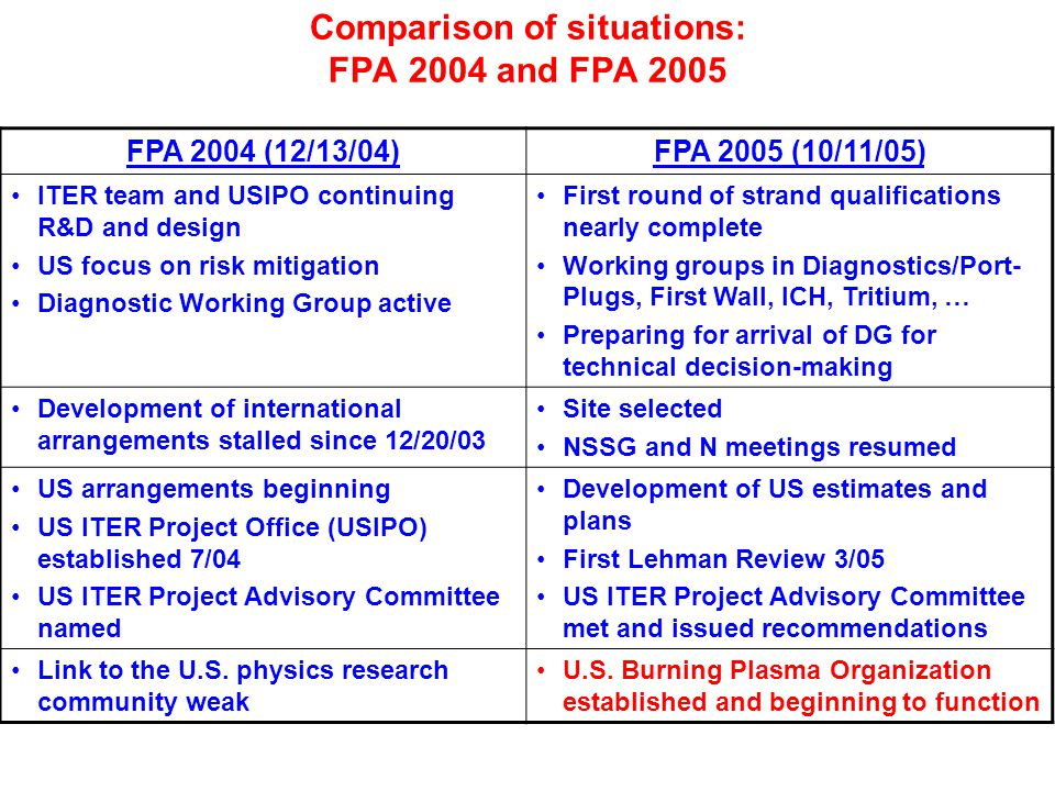 Comparison of situations: FPA 2004 and FPA 2005 FPA 2004 (12/13/04)FPA 2005 (10/11/05) ITER team and USIPO continuing R&D and design US focus on risk mitigation Diagnostic Working Group active First round of strand qualifications nearly complete Working groups in Diagnostics/Port- Plugs, First Wall, ICH, Tritium, … Preparing for arrival of DG for technical decision-making Development of international arrangements stalled since 12/20/03 Site selected NSSG and N meetings resumed US arrangements beginning US ITER Project Office (USIPO) established 7/04 US ITER Project Advisory Committee named Development of US estimates and plans First Lehman Review 3/05 US ITER Project Advisory Committee met and issued recommendations Link to the U.S.