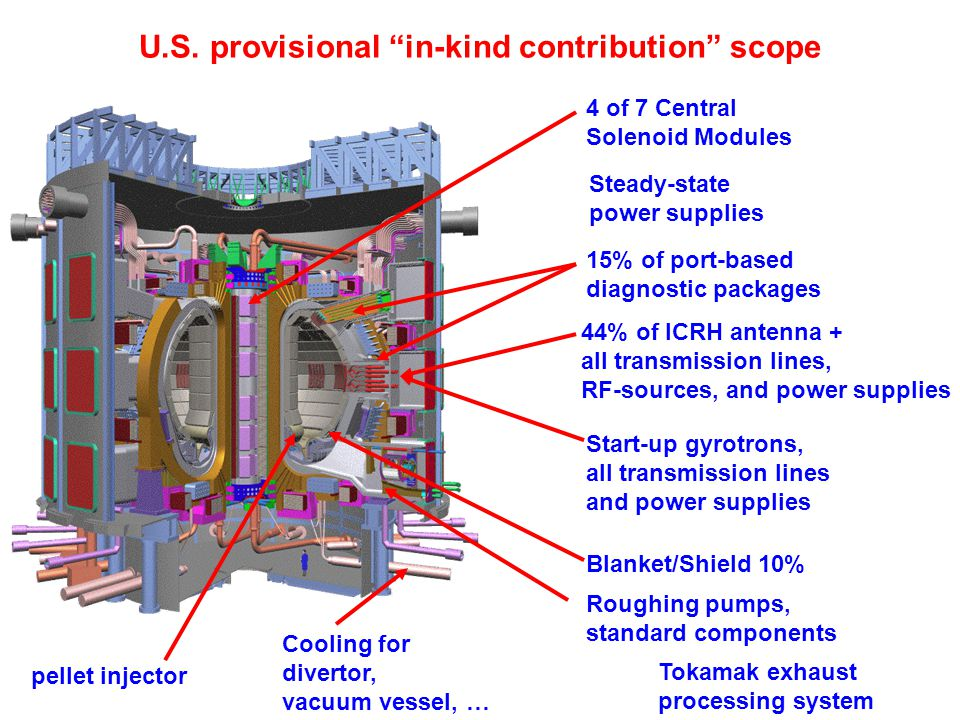 """U.S. provisional """"in-kind contribution"""" scope 44% of ICRH antenna + all transmission lines, RF-sources, and power supplies Start-up gyrotrons, all tra"""