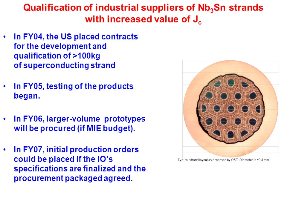 The US is addressing areas of risk in its Module 18 First Wall/Shield allocation Module 18 –Qualification of the FW panel fabrication methods and to establish the NDT method for the FW panel.